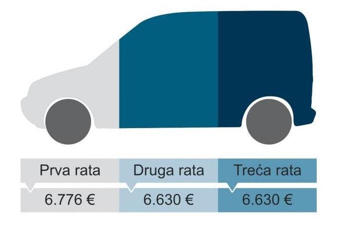 Do novog privrednog vozila u tri rate bez kamate
